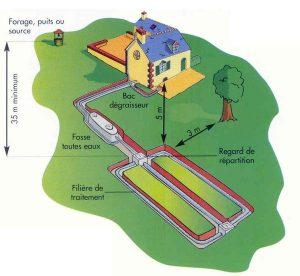 Schéma d'un assainissement autonome